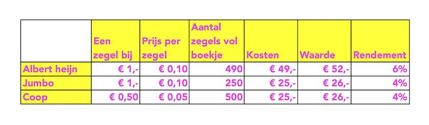koopzegels tabel rente