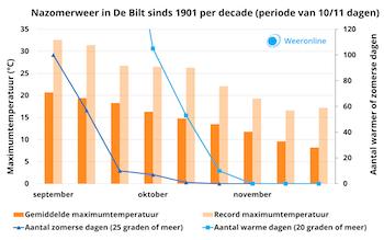 nazomerweer-in-nederland