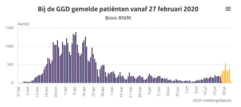 corona nederland grafiek